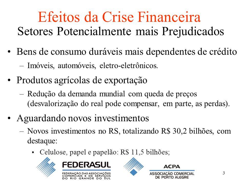 3 Efeitos da Crise Financeira Setores Potencialmente mais Prejudicados Bens de consumo duráveis mais dependentes de crédito –Imóveis, automóveis, elet