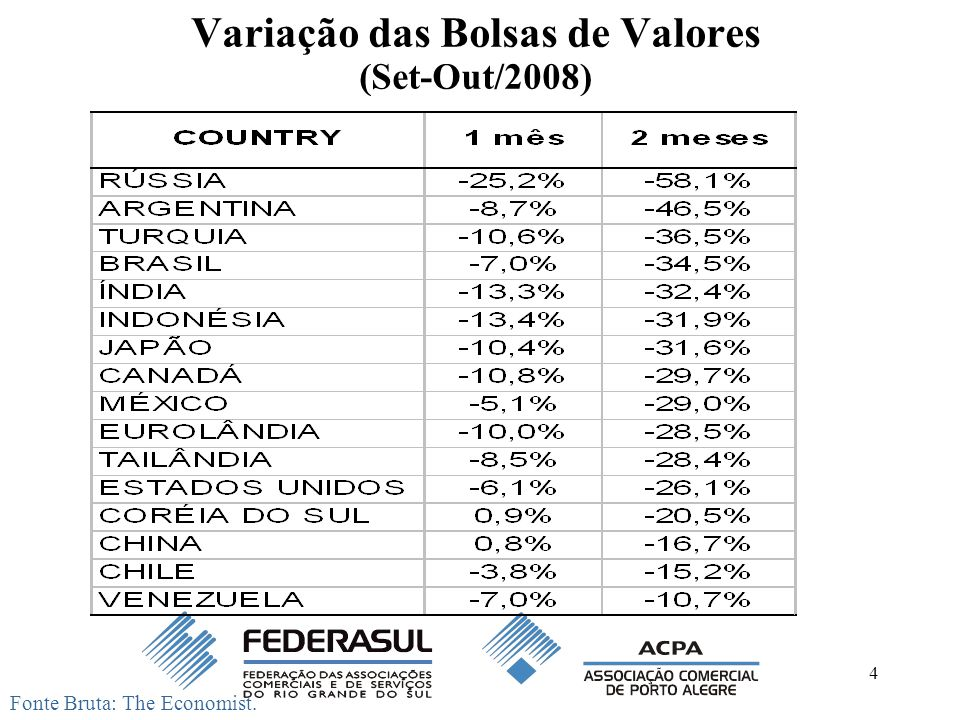 4 Variação das Bolsas de Valores (Set-Out/2008) Fonte Bruta: The Economist.