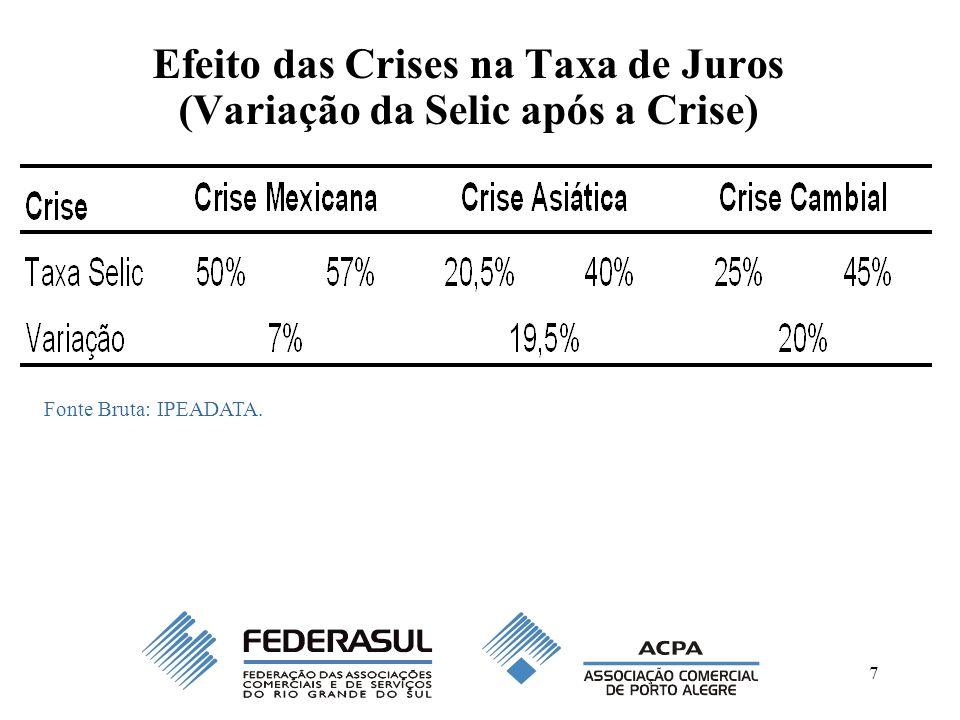 7 Efeito das Crises na Taxa de Juros (Variação da Selic após a Crise) Fonte Bruta: IPEADATA.