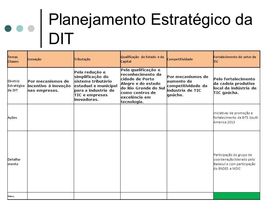 Planejamento Estratégico da DIT Temas Chaves InovaçãoTributação Qualificação do Estado e da Capital Competitividade Fortalecimento do setor de TIC Dir