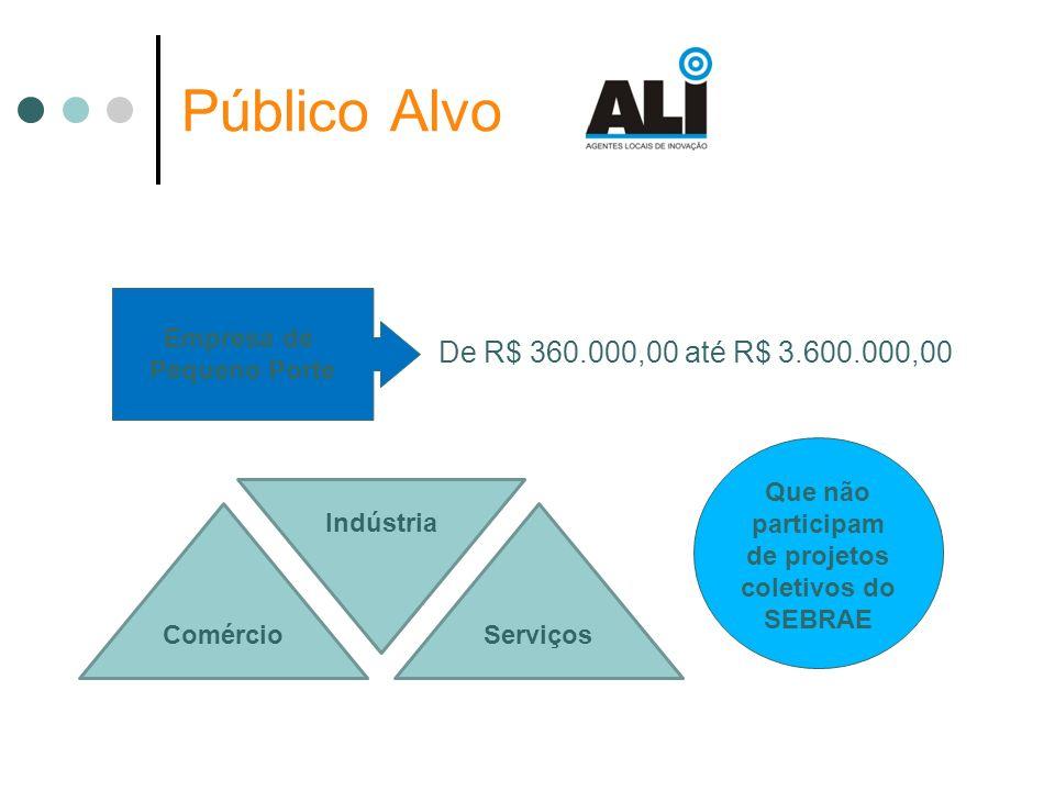Público Alvo Empresa de Pequeno Porte De R$ 360.000,00 até R$ 3.600.000,00 Que não participam de projetos coletivos do SEBRAE ComércioServiços Indústr