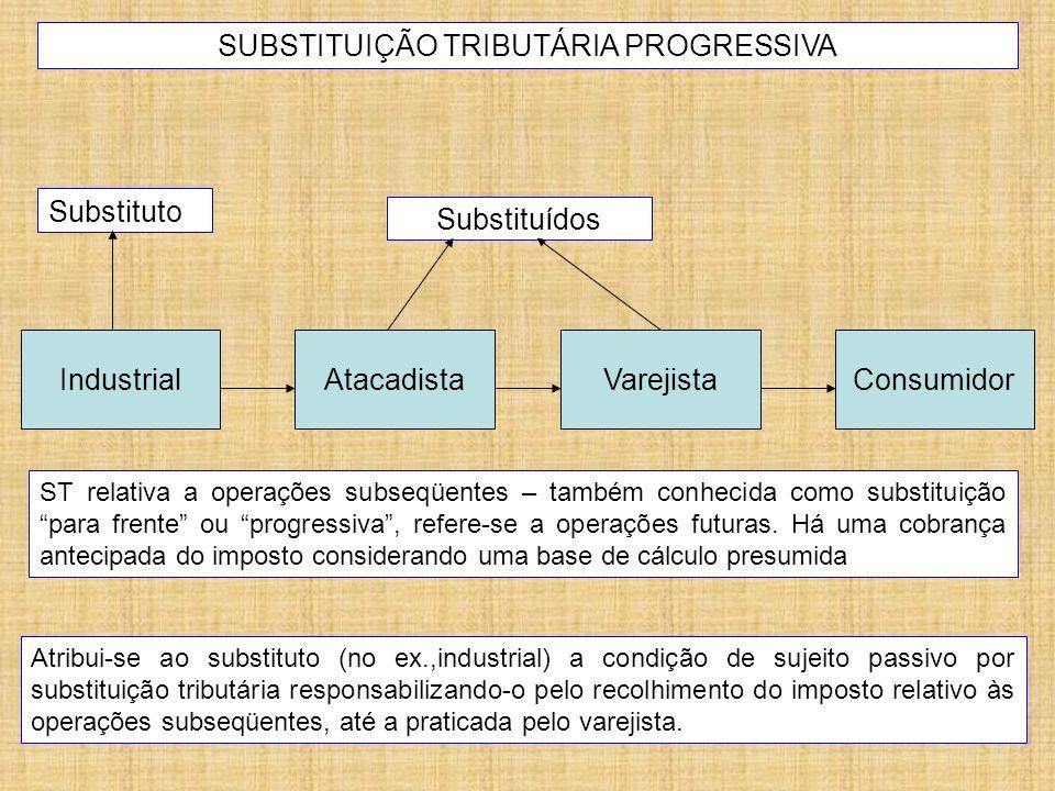 IndustrialAtacadista SUBSTITUIÇÃO TRIBUTÁRIA PROGRESSIVA Atribui-se ao substituto (no ex.,industrial) a condição de sujeito passivo por substituição t