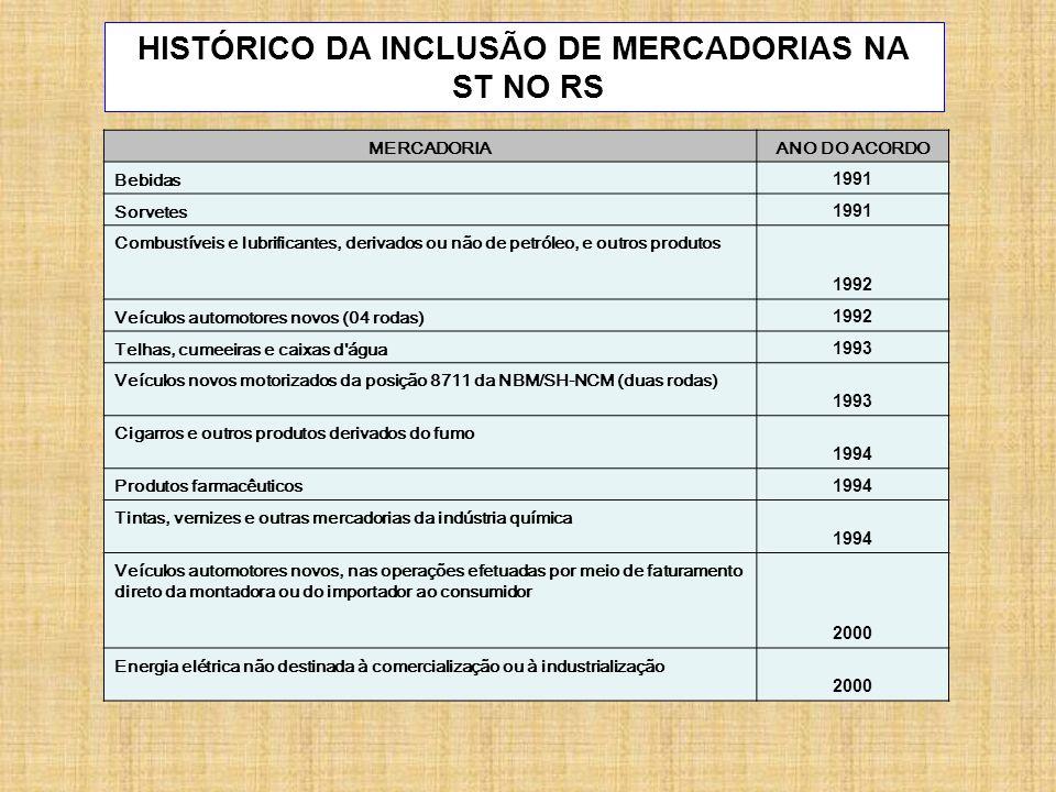MERCADORIAANO DO ACORDO Bebidas 1991 Sorvetes 1991 Combustíveis e lubrificantes, derivados ou não de petróleo, e outros produtos 1992 Veículos automot