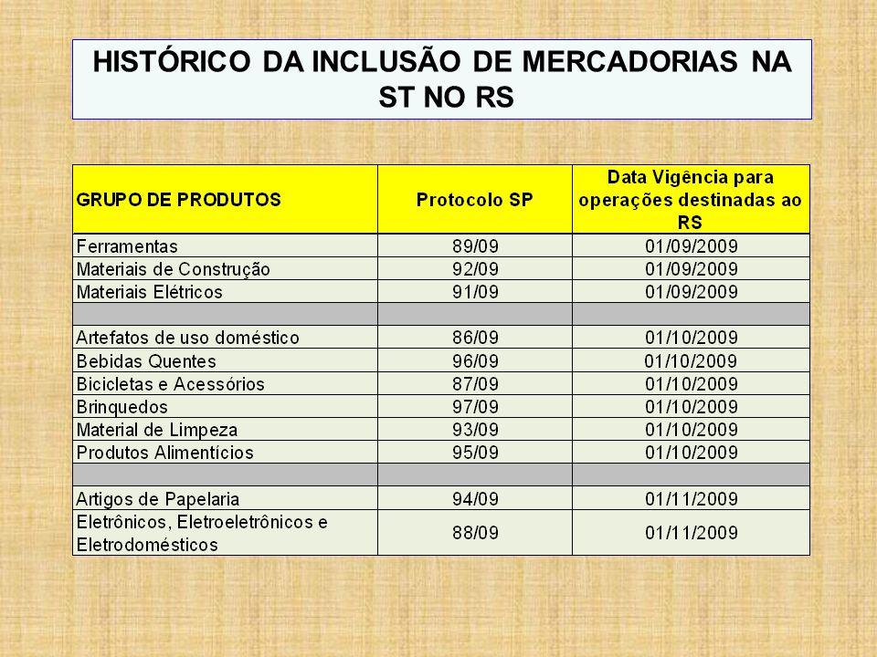 HISTÓRICO DA INCLUSÃO DE MERCADORIAS NA ST NO RS