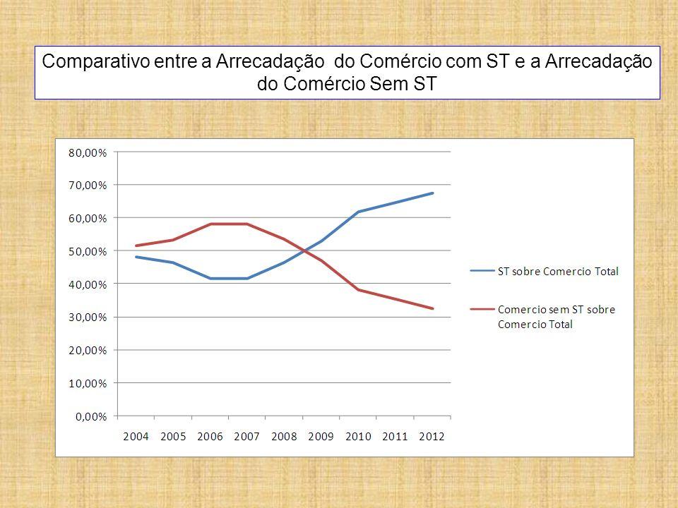 Comparativo entre a Arrecadação do Comércio com ST e a Arrecadação do Comércio Sem ST