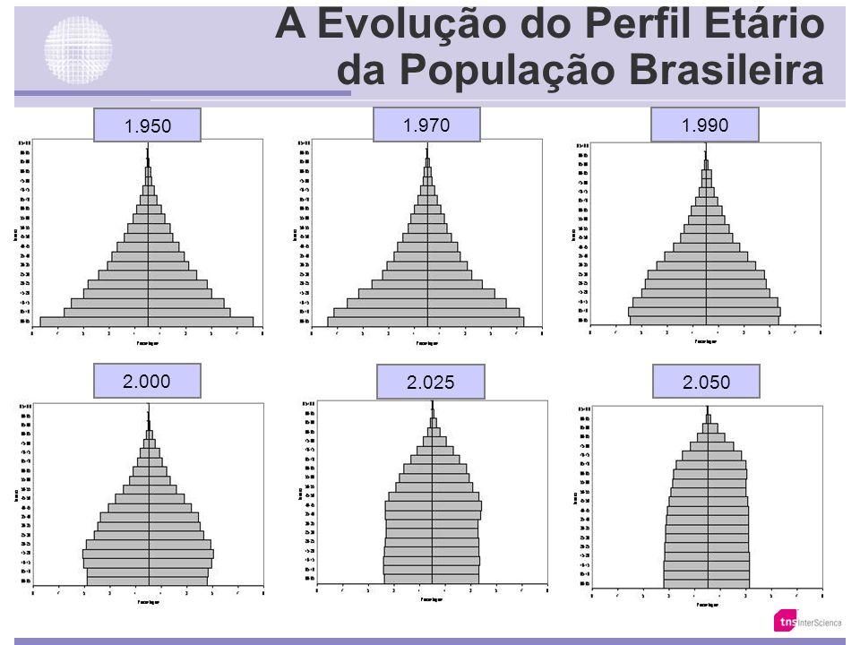 Evolução da Taxa de Natalidade Fonte: IBGE /Anuário Estatístico do Sec. XX
