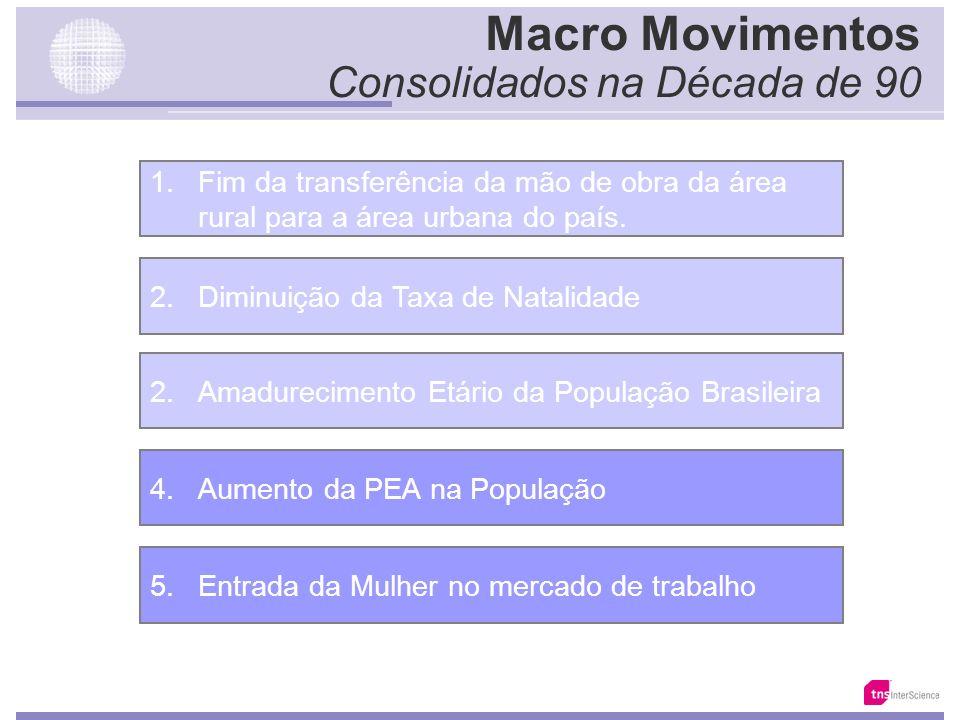 1.950 1.970 1.990 2.000 2.025 2.050 A Evolução do Perfil Etário da População Brasileira