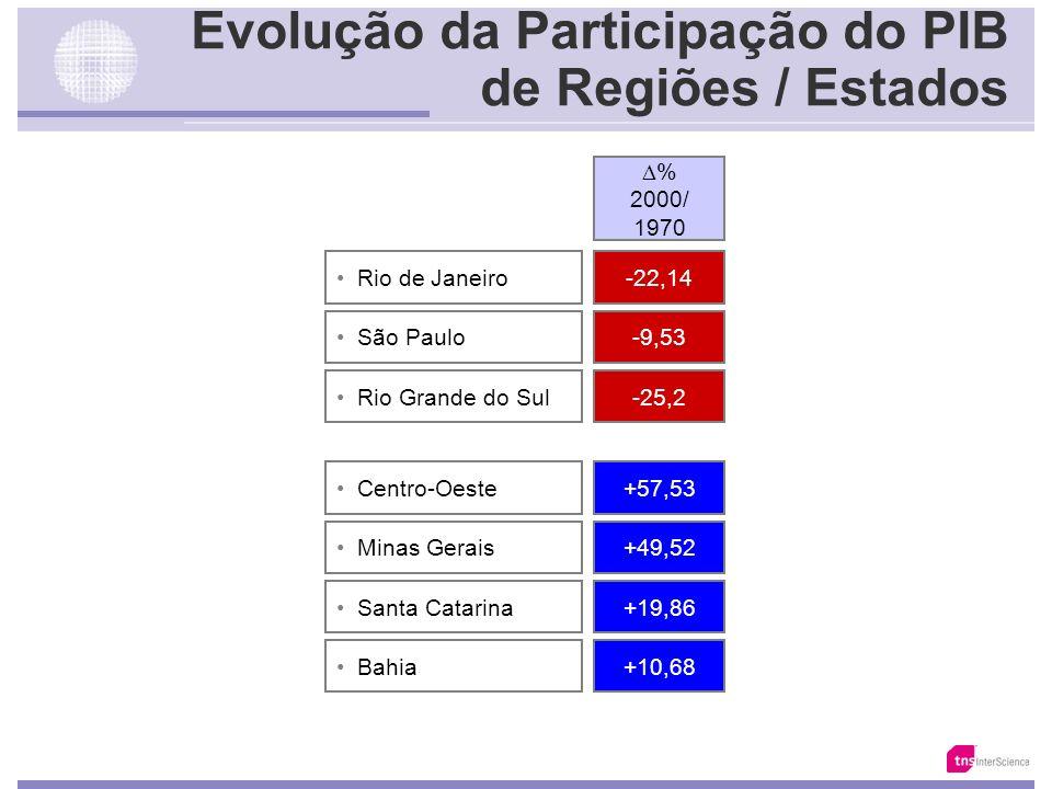 A Migração dos Consumidores +13 Porto Alegre +14 São Paulo +9 Rio de Janeiro +16 Belo Horizonte % 2000/ 1980 Da Costa Tradicional Interior de: +52 São