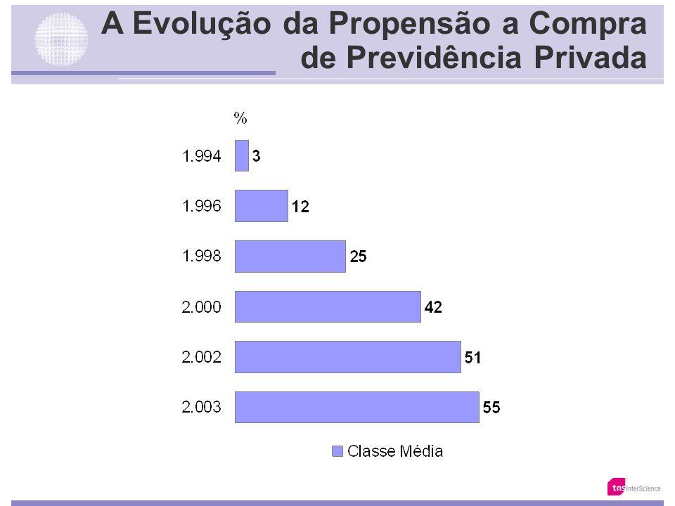 A Evolução da Propensão a Compra de Imóveis para Investimento? Base: 10.166 // 7.020 // 3.147 Fonte: Total da Classe Média
