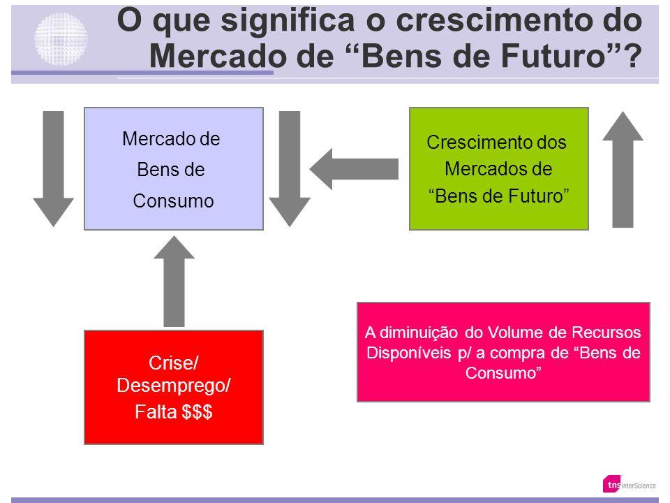 A Evolução da Propensão a Compra de Previdência Privada Base: 10.166 // 7.020 // 3.147 Fonte: Total da Classe Média