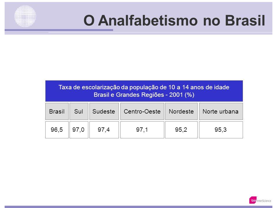Fonte: IBGE O Analfabetismo no Brasil % Analfabetos na População