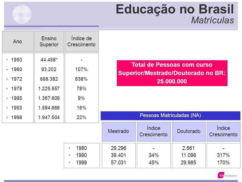 O Analfabetismo no Brasil Fonte: IBGE Taxa de escolarização da população de 10 a 14 anos de idade Brasil e Grandes Regiões - 2001 (%) BrasilNorte urba