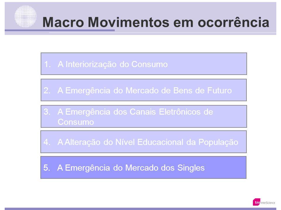 Educação no Brasil Matrículas Índice de Crescimento - 107% 638% 78% 9% 16% 22% Ensino Superior 44.458* 93.202 688.382 1.225.557 1.367.609 1.594.668 1.