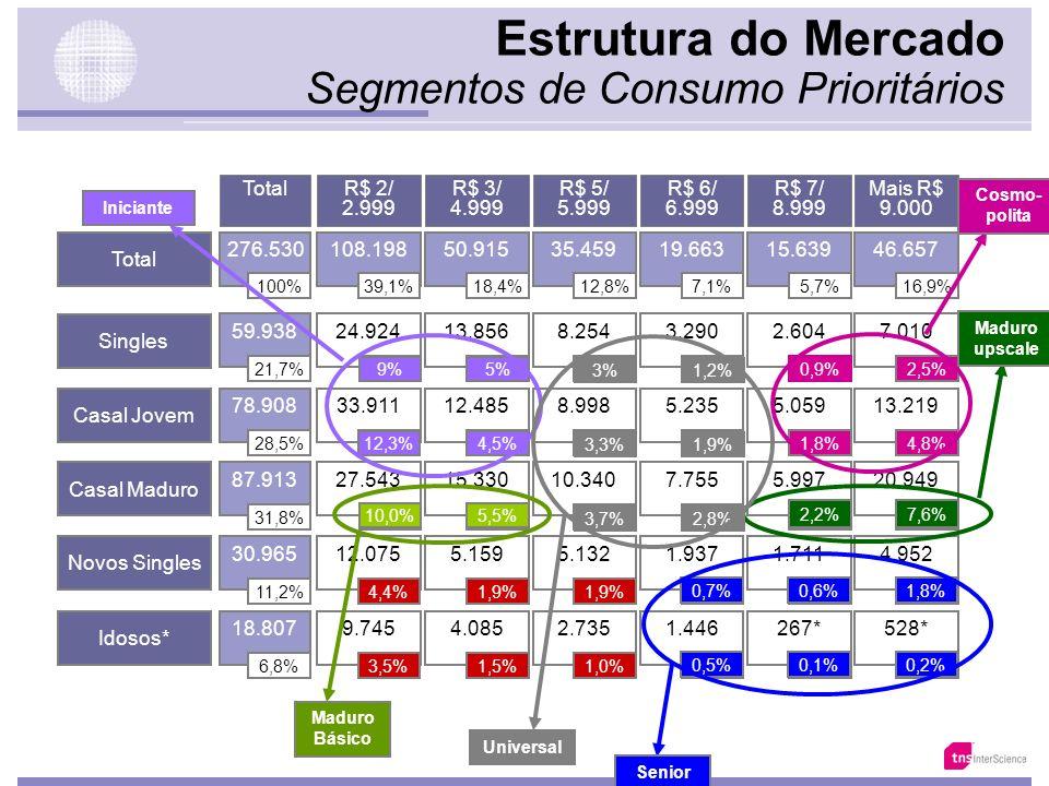 Estrutura do Mercado Singles 59.938 21,7% Casal Jovem 78.908 28,5% Casal Maduro 87.913 31,8% Idosos* 18.807 6,8% Novos Singles 30.965 11,2% 24.924 9%
