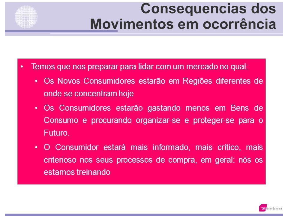 Estrutura do Mercado Segmentos de Consumo Prioritários Tamanho dos Segmentos