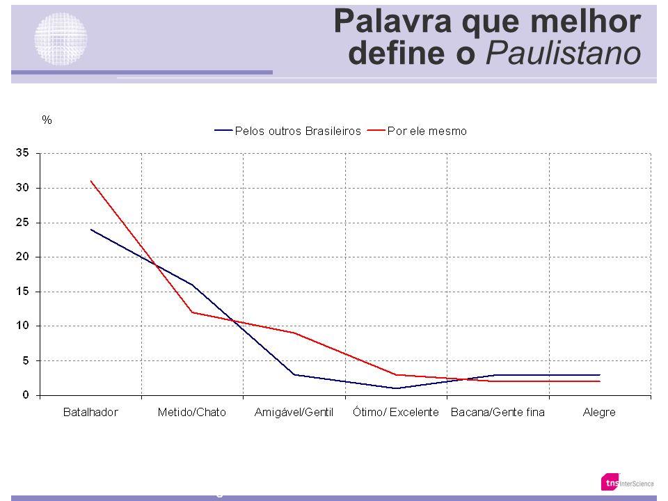 Palavra que melhor define o Carioca Base: 5636/15222 Fonte: Total da Amostra em cada segmento