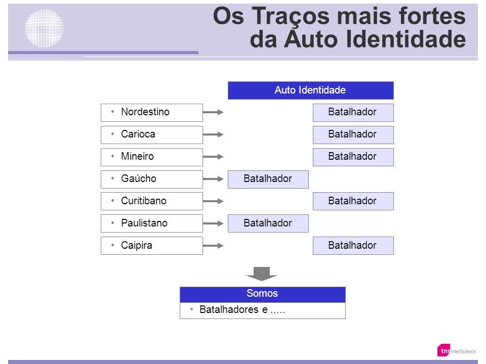 Palavra que melhor define o Paulistano Base: 5231/15627 Fonte: Total da Amostra em cada segmento