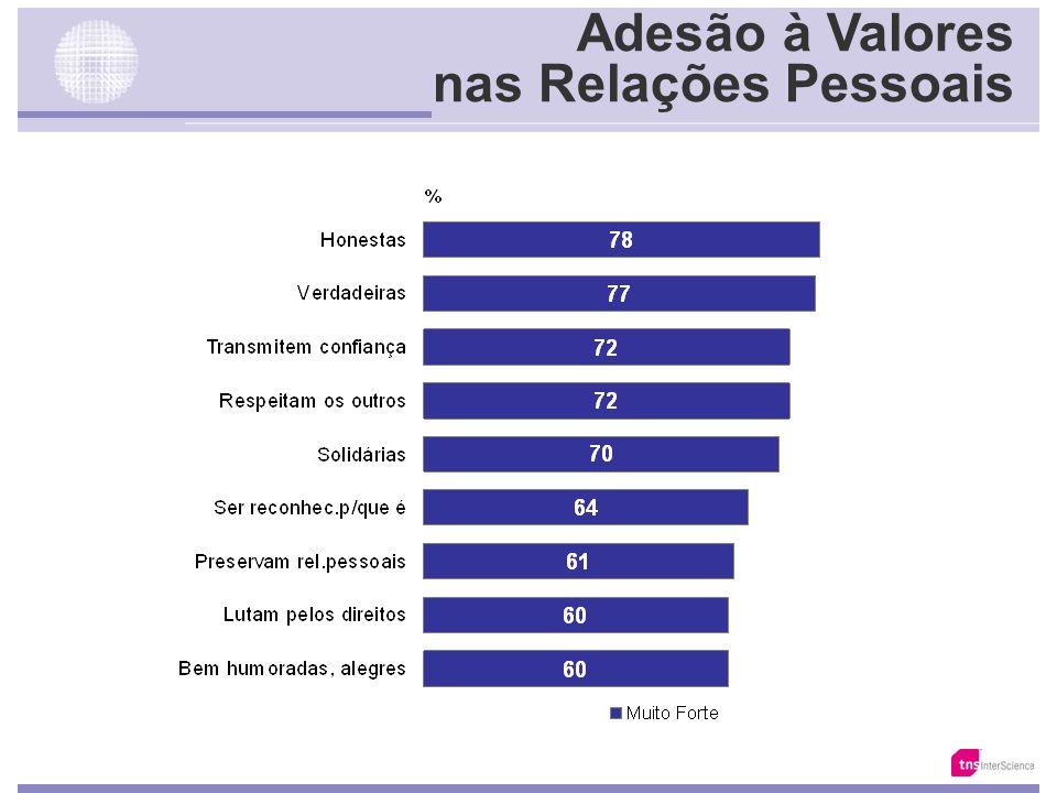 Os Valores Emergentes nos Brasileiros Valores aos quais aderem Família Qualidade de Vida Carreira Relações Pessoais Relações c/ Empresas No Dia a Dia