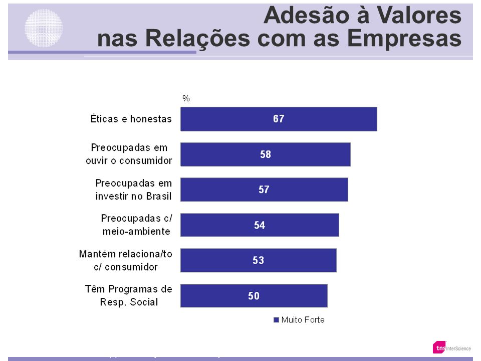 Adesão à Valores nas Relações Pessoais Base: 20.858 Fonte: Total da Amostra