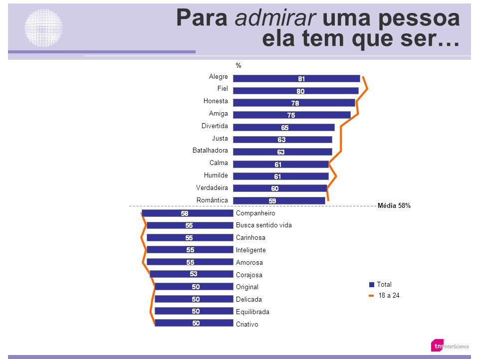Key Points 2. A Identidade & os Valores do Brasileiro O Trabalho Honestidade Verdade Confiança Respeito ao outro Solidariedade Diálogo