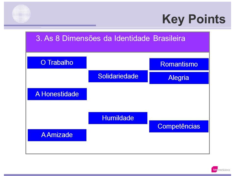 Key Points 2. A Identidade & os Valores do Brasileiro O Trabalho Honestidade Verdade Confiança Respeito ao outro Solidariedade Diálogo Alegria Fidelid