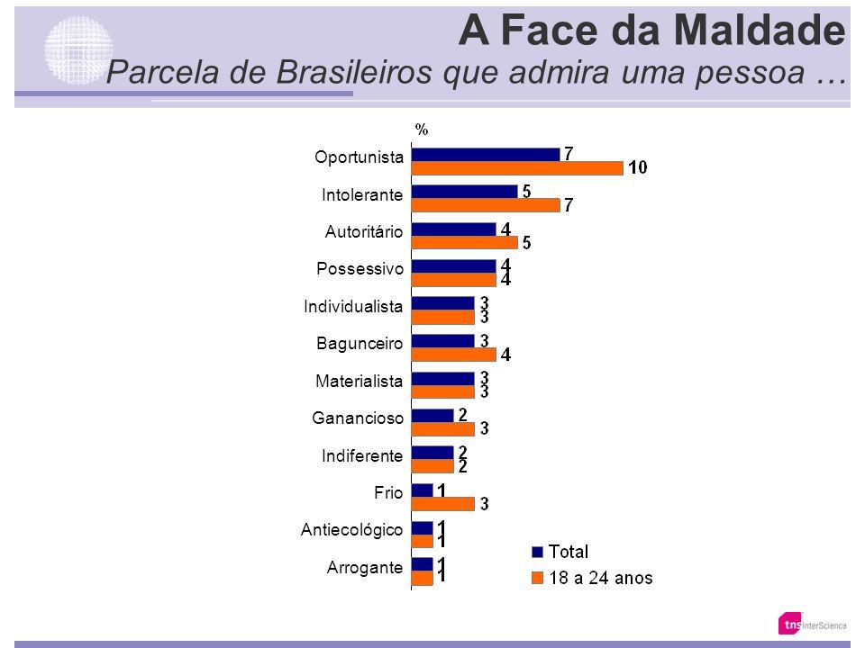 Key Points 3. As 8 Dimensões da Identidade Brasileira O Trabalho Honestidade Verdade Confiança Respeito ao outro Solidariedade Diálogo Fidelidade Amiz