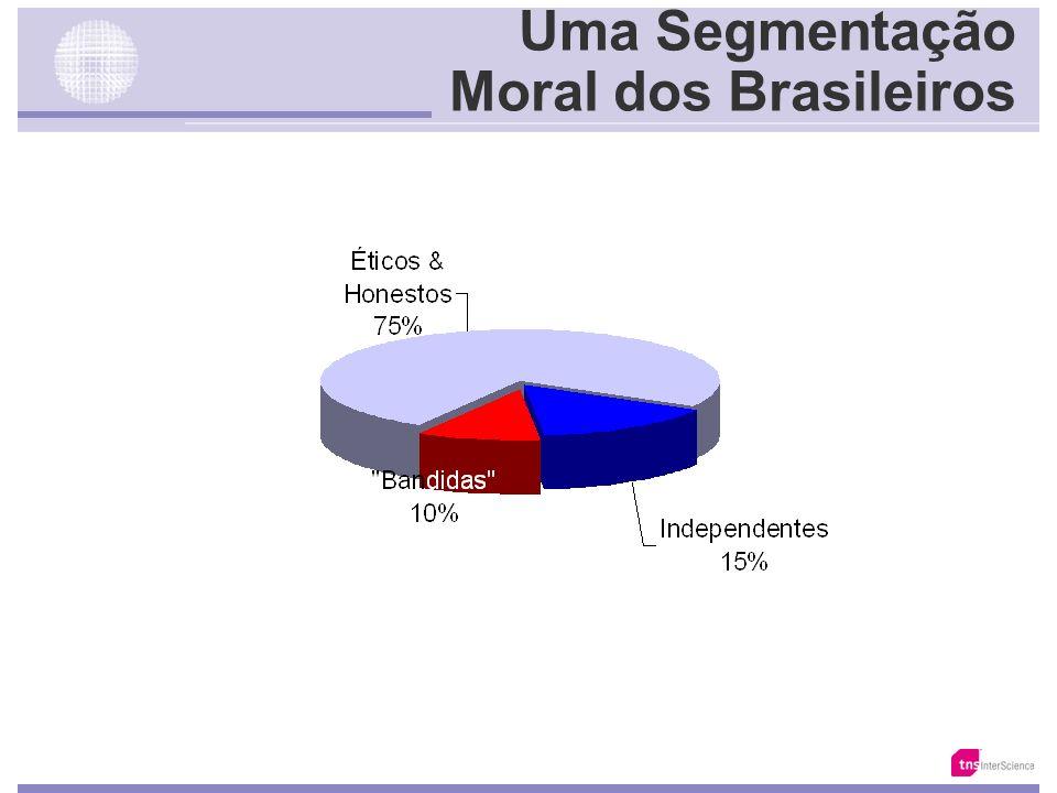 A Face da Maldade Parcela de Brasileiros que admira uma pessoa … Base: 20.858 Fonte: Total da Amostra Oportunista Intolerante Autoritário Possessivo I