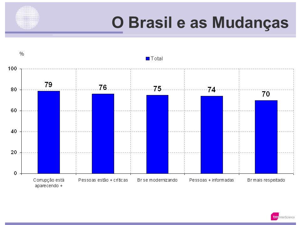 Fonte: Total da Amostra Uma Segmentação Moral dos Brasileiros
