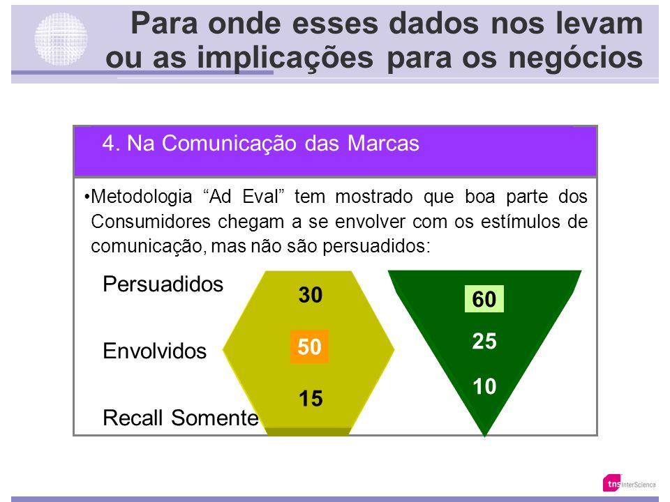 Para onde esses dados nos levam ou as implicações para os negócios 4. Na Comunicação das Marcas Se os Valores e a Identidade dos Brasileiros é a mostr