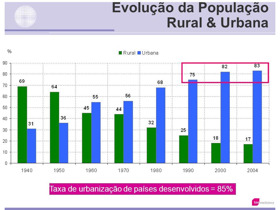 Evolução da População Rural & Urbana Fonte: IBGE /Anuário Estatístico do Sec.