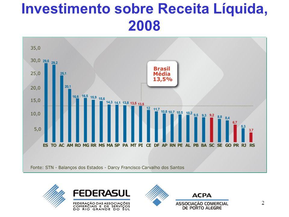 2 Investimento sobre Receita Líquida, 2008