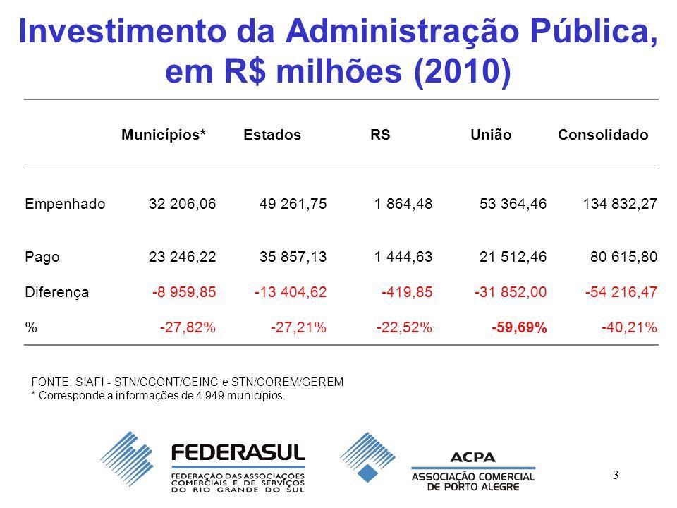 3 Investimento da Administração Pública, em R$ milhões (2010) Municípios*EstadosRSUniãoConsolidado Empenhado32 206,0649 261,751 864,4853 364,46134 832,27 Pago23 246,2235 857,131 444,6321 512,4680 615,80 Diferença-8 959,85-13 404,62-419,85-31 852,00-54 216,47 %-27,82%-27,21%-22,52%-59,69%-40,21% FONTE: SIAFI - STN/CCONT/GEINC e STN/COREM/GEREM * Corresponde a informações de 4.949 municípios.