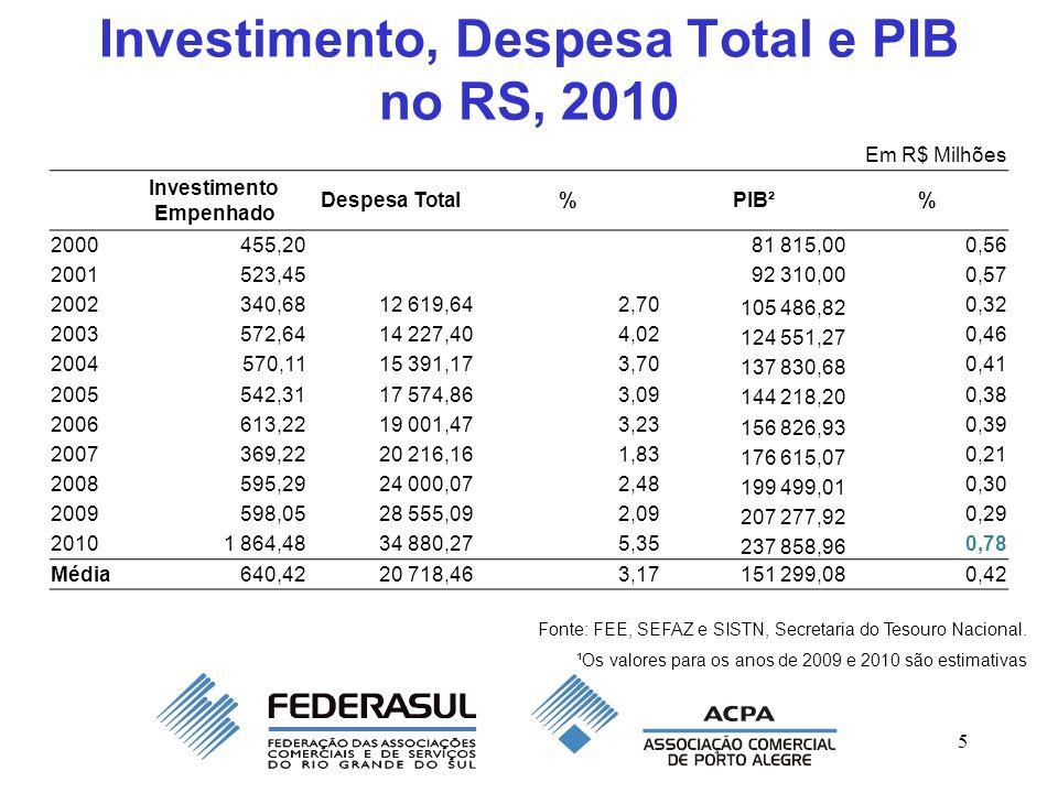 5 Investimento, Despesa Total e PIB no RS, 2010 Fonte: FEE, SEFAZ e SISTN, Secretaria do Tesouro Nacional. ¹Os valores para os anos de 2009 e 2010 são