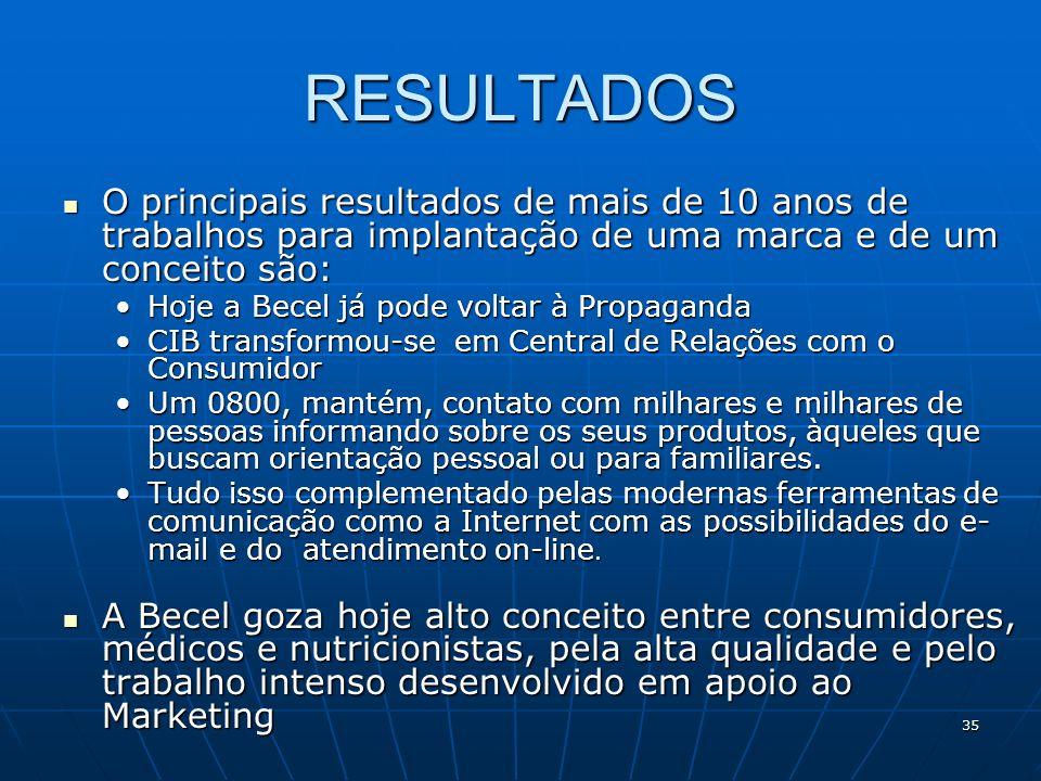 35 RESULTADOS O principais resultados de mais de 10 anos de trabalhos para implantação de uma marca e de um conceito são: O principais resultados de m
