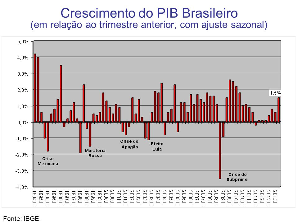 Crescimento do PIB Brasileiro (em relação ao trimestre anterior, com ajuste sazonal) Fonte: IBGE.