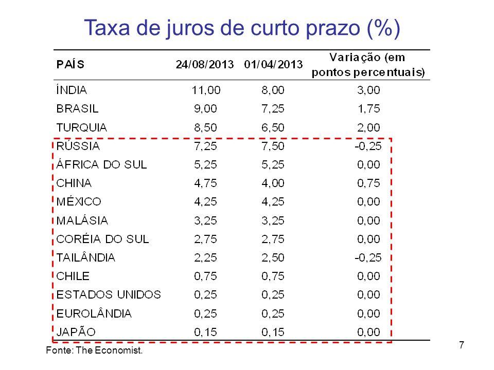 7 Taxa de juros de curto prazo (%) Fonte: The Economist.
