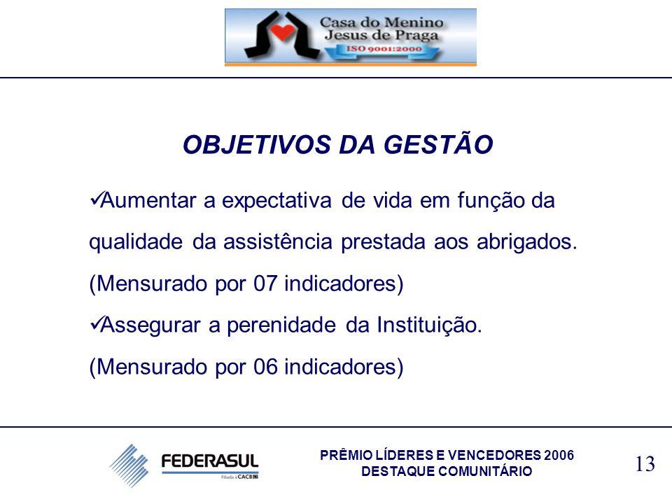 OBJETIVOS DA GESTÃO Aumentar a expectativa de vida em função da qualidade da assistência prestada aos abrigados. (Mensurado por 07 indicadores) Assegu