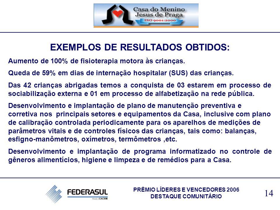 EXEMPLOS DE RESULTADOS OBTIDOS: Aumento de 100% de fisioterapia motora às crianças. Queda de 59% em dias de internação hospitalar (SUS) das crianças.