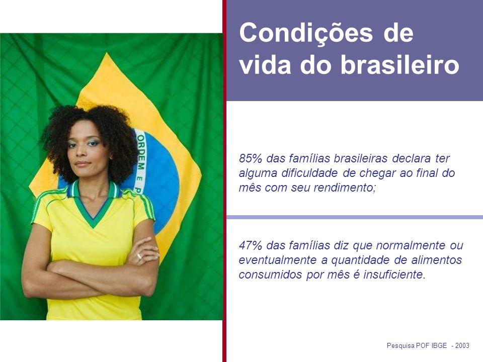Condições de vida do brasileiro 85% das famílias brasileiras declara ter alguma dificuldade de chegar ao final do mês com seu rendimento; 47% das famílias diz que normalmente ou eventualmente a quantidade de alimentos consumidos por mês é insuficiente.