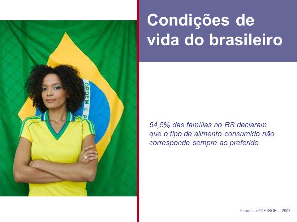 Condições de vida do brasileiro Pesquisa POF IBGE - 2003 64,5% das famílias no RS declaram que o tipo de alimento consumido não corresponde sempre ao preferido.