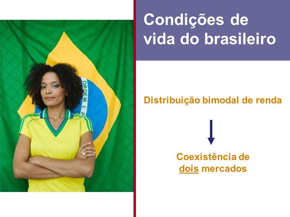 Distribuição bimodal de renda Condições de vida do brasileiro Coexistência de dois mercados