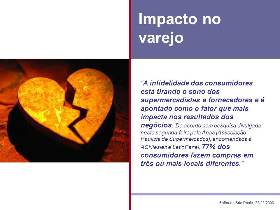 Impacto no varejo Folha de São Paulo, 22/05/2006 A infidelidade dos consumidores está tirando o sono dos supermercadistas e fornecedores e é apontado como o fator que mais impacta nos resultados dos negócios.