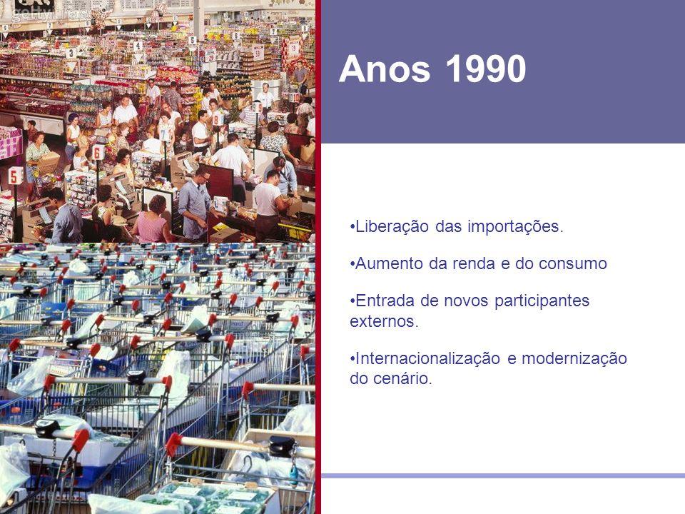 Anos 1990 Liberação das importações.