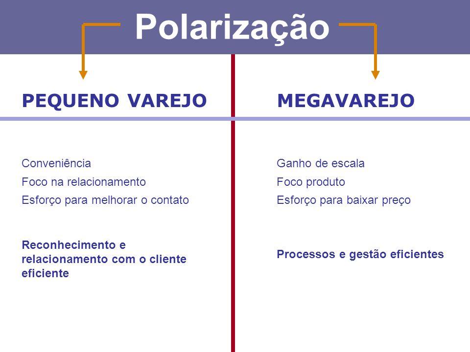 Polarização MEGAVAREJOPEQUENO VAREJO Ganho de escala Foco produto Esforço para baixar preço Conveniência Foco na relacionamento Esforço para melhorar o contato Processos e gestão eficientes Reconhecimento e relacionamento com o cliente eficiente