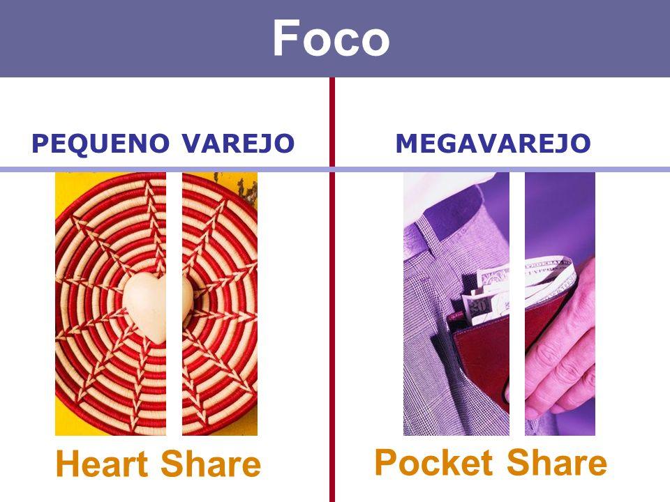 Foco MEGAVAREJOPEQUENO VAREJO Pocket Share Heart Share