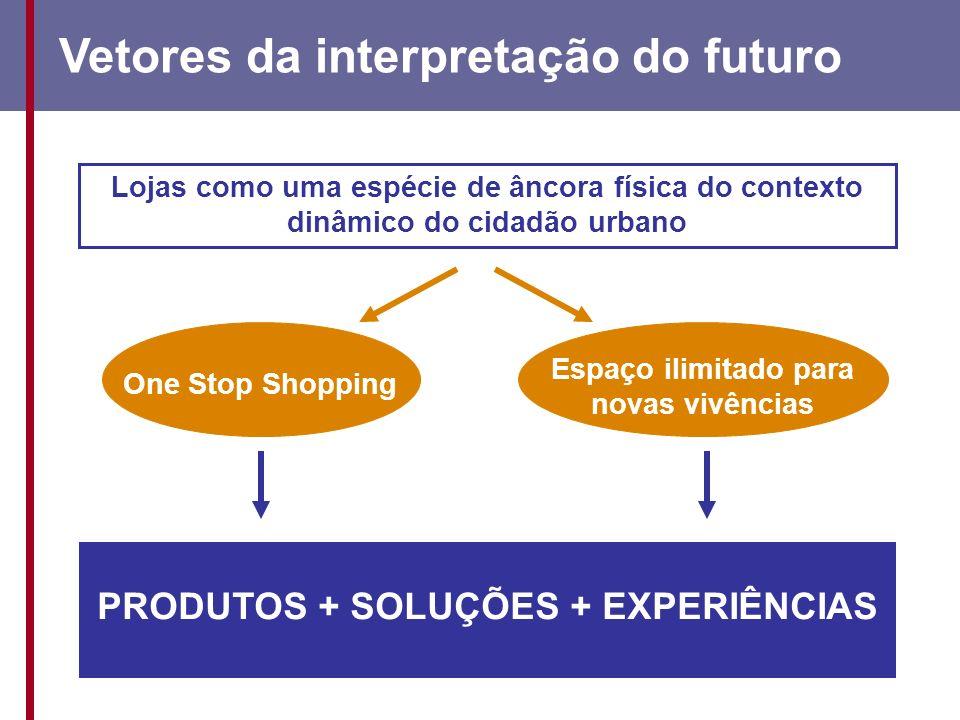 Lojas como uma espécie de âncora física do contexto dinâmico do cidadão urbano One Stop Shopping Espaço ilimitado para novas vivências PRODUTOS + SOLUÇÕES + EXPERIÊNCIAS