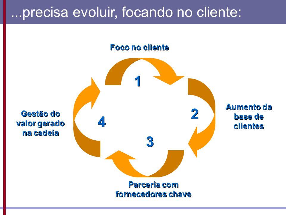 ...precisa evoluir, focando no cliente: Foco no cliente Parceria com fornecedores chave Gestão do valor gerado na cadeia Aumento da base de clientes 1 1 2 2 3 3 4 4