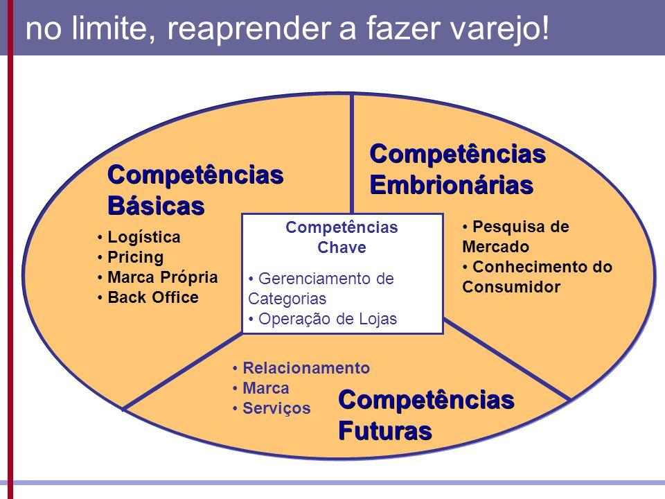 no limite, reaprender a fazer varejo! Competências Futuras Competências Embrionárias Competências Básicas Logística Pricing Marca Própria Back Office
