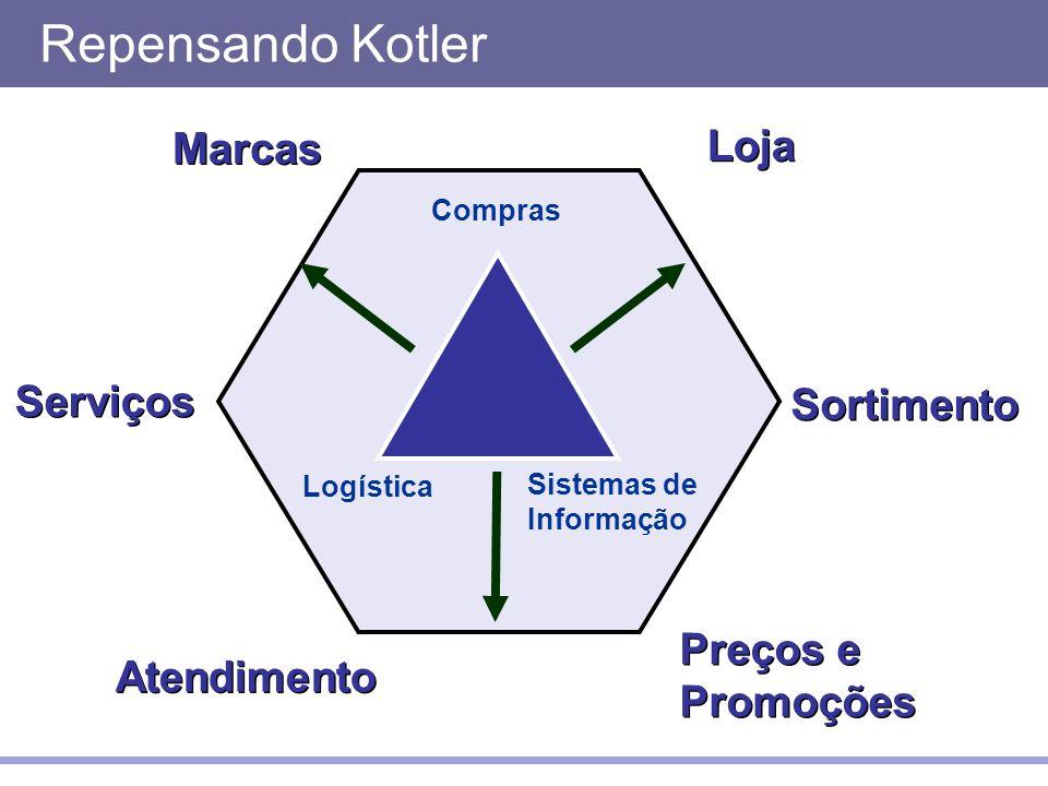 Logística Sistemas de Informação Compras Loja Serviços Atendimento Preços e Promoções Marcas Sortimento Repensando Kotler
