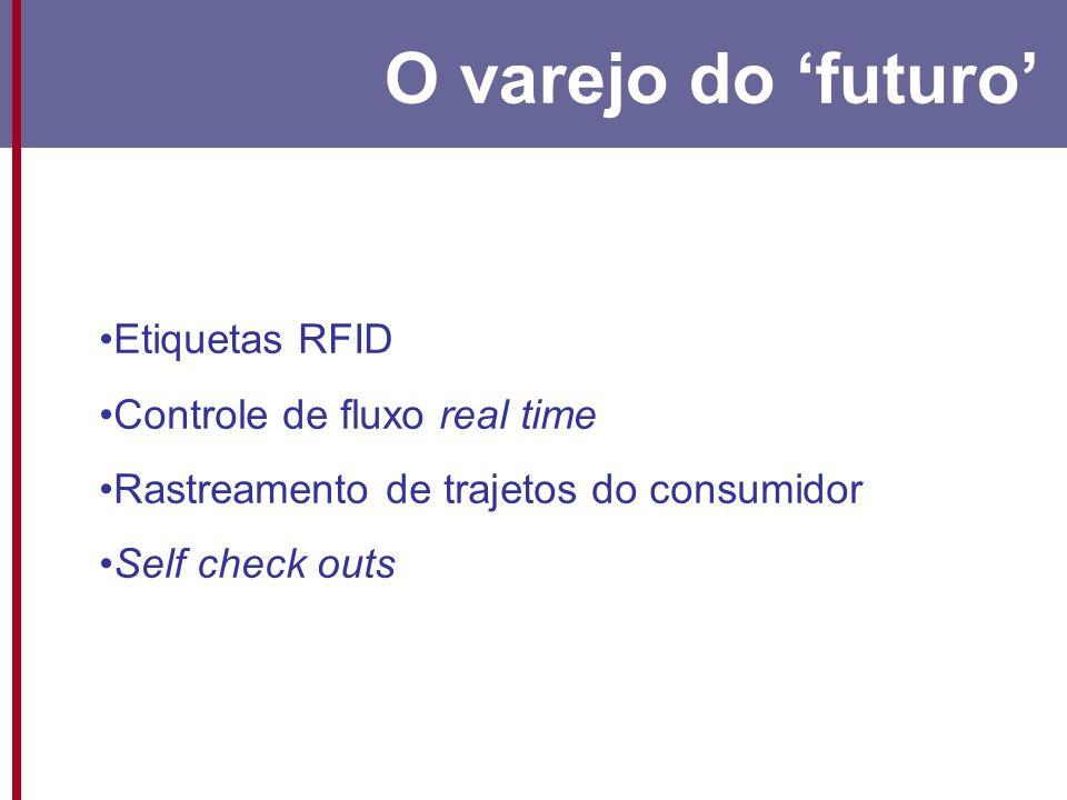 Etiquetas RFID Controle de fluxo real time Rastreamento de trajetos do consumidor Self check outs
